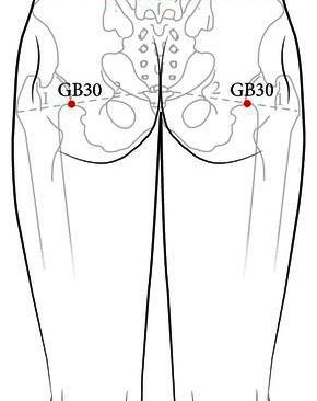 Acupressure Points for Hip Pain